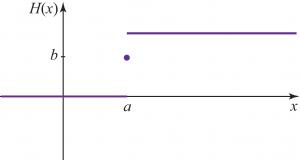 Abbildung 5: Heaviside- und Delta-Funktionen