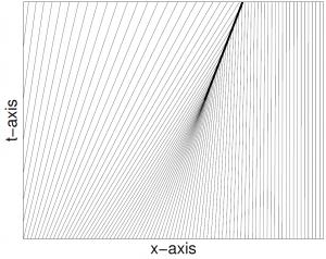 Abb. 2: Eine Druckwelle in der Burgersgleichung für die Anfangsgeschwindigkeit V(x)=exp(-x^2). Dargestellt sind die Weltlinien von Autos, die zu Beginn jeweils den gleichen Abstand auf der Straße haben. Die dicke schwarze Linie steht für die Unfälle, die passieren.