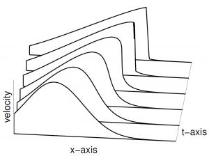 Abb. 3: Auf die gleiche Weise wie in Abbildung 2 ist hier der Graph der Geschwindigkeit als Raumfunktion zu sechs Zeitpunkten dargestellt. Bemerkenswert ist, wie die Geschwindigkeit unstetig wird, wenn sich die Stoßwelle bildet. Die Steigung der Geschwindigkeit wird für feste x, ebenso wie für feste t, unendlich.