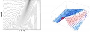 Abb. 4: In derselben Situation wie in Abb. 2 nehmen wir Viskosität hinzu und stellen fest, dass die Autos näher zusammenrücken, aber nicht mehr kollidieren. Auf der rechten Seite ist der Graph von V(x,t) abgebildet.