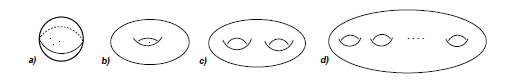 Figure 4: The family of closed orientable surfaces: a) the sphere, b) a torus, c) and g = 2, d) g > 2