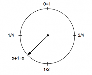 Figure 1: Possible configurations in the examples.
