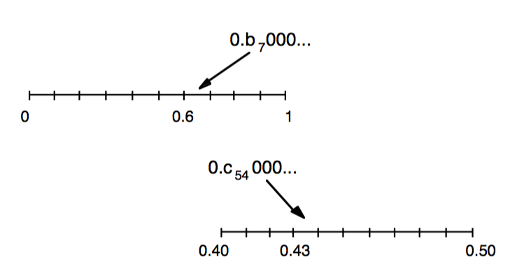 Figure 2: Illustration of the construction of the blocks of digits a1,bj,ck,···.